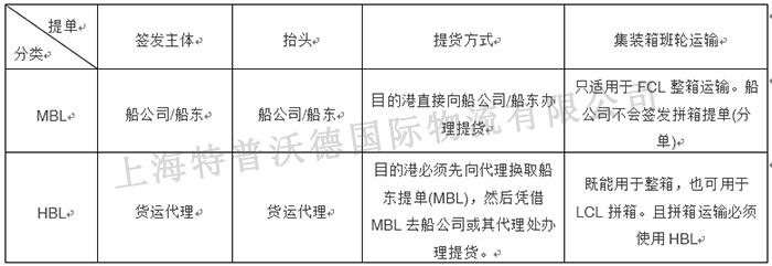 MBL和HBL提单的特点
