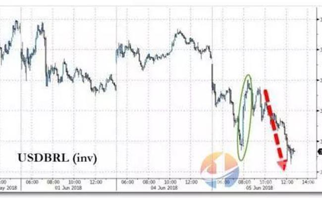 巴西货币大跌,出口巴西,巴西货运,上海高效货代Topworld
