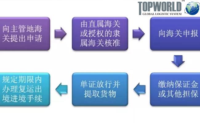 展览品进口报关,临时进出口,上海靠谱货代,门到门空运进口,上海极速清关