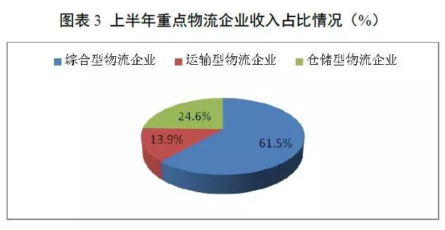 商贸物流报告,国际物流,进出口物流,上海靠谱货代