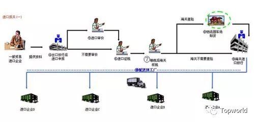 进口报关,进口清关,极速清关,极速报关,优秀进口报关行,上海靠谱货代