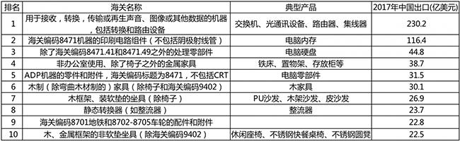 中美加税清单前10大产品