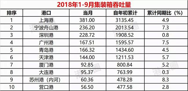 2018年9月集装箱吞吐量