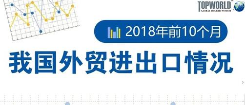 海关总署前10月外贸进出口增长11.3%