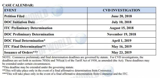 进口钢材调查日程安排